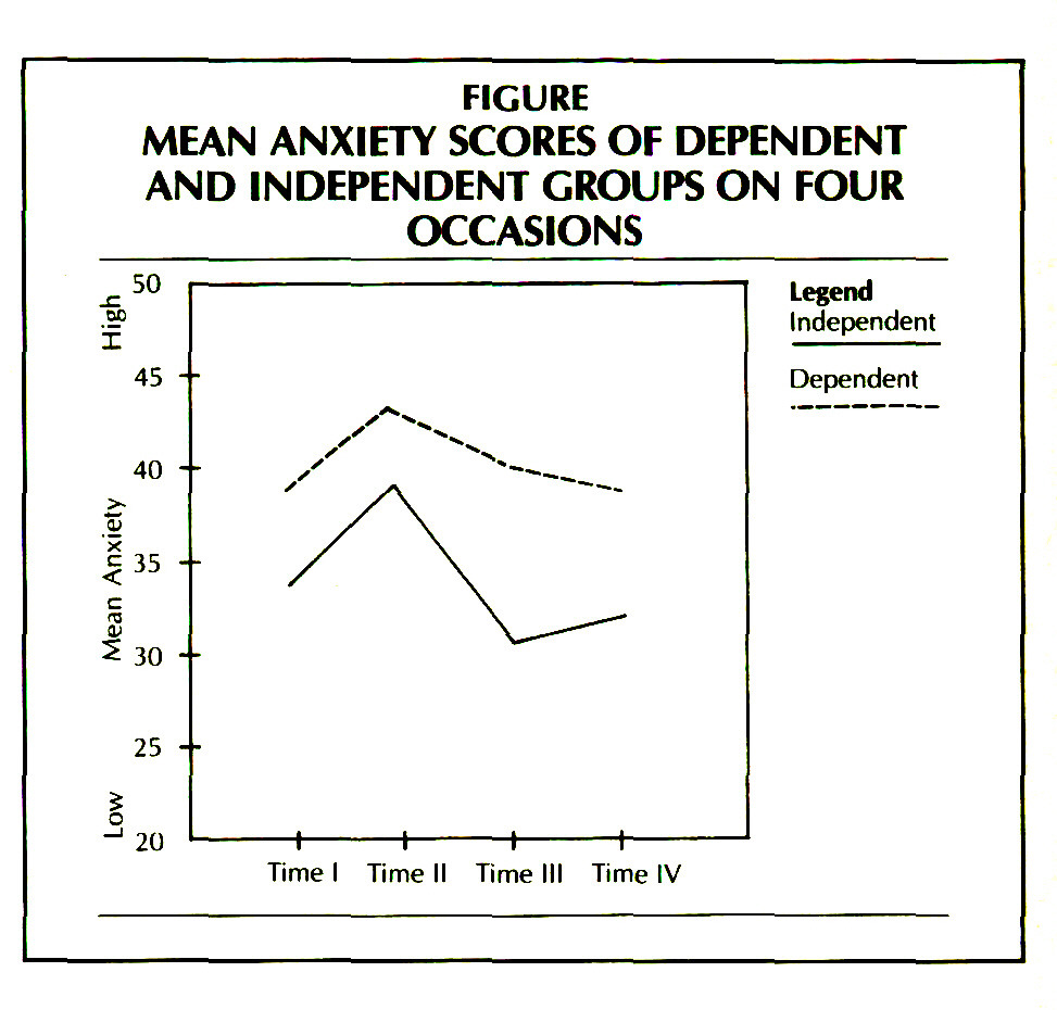 FIGUREMEAN ANXIETY SCORES OF DEPENDENT AND INDEPENDENT GROUPS ON FOUR OCCASIONS