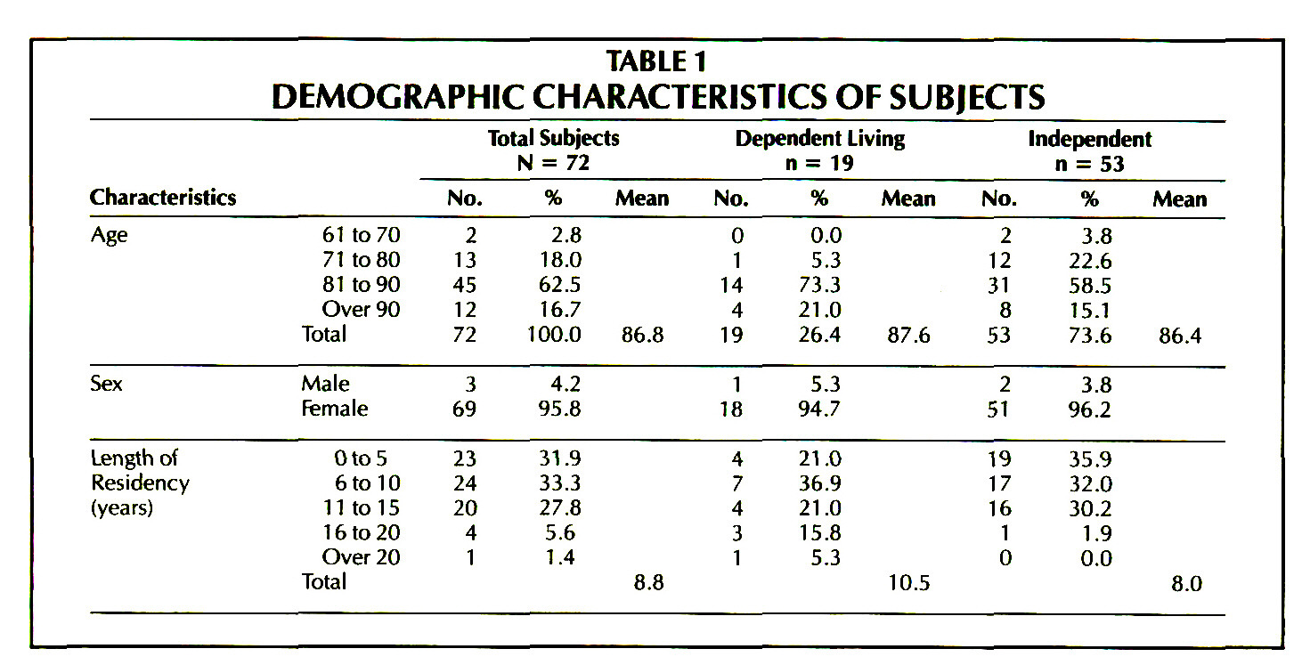 TABLE 1DEMOGRAPHIC CHARACTERISTICS OF SUBJECTS