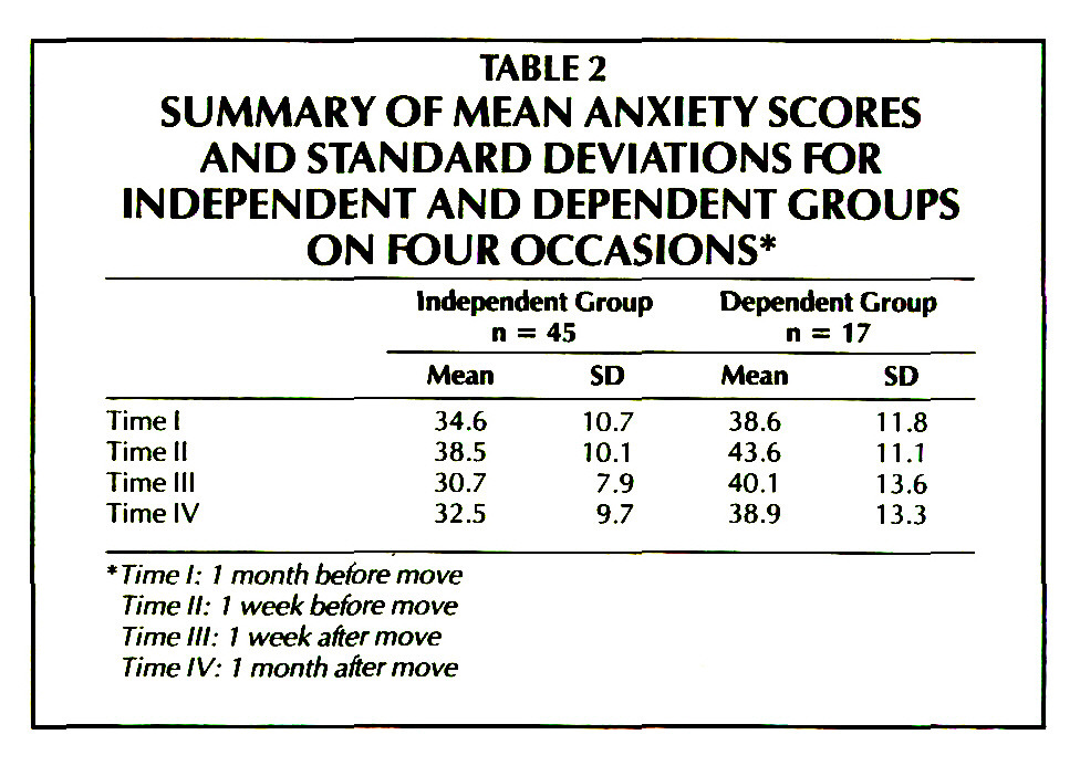 TABLE 2SUMMARY OF MEAN ANXIETY SCORES AND STANDARD DEVIATIONS FOR INDEPENDENT AND DEPENDENT GROUPS ON FOUR OCCASIONS*