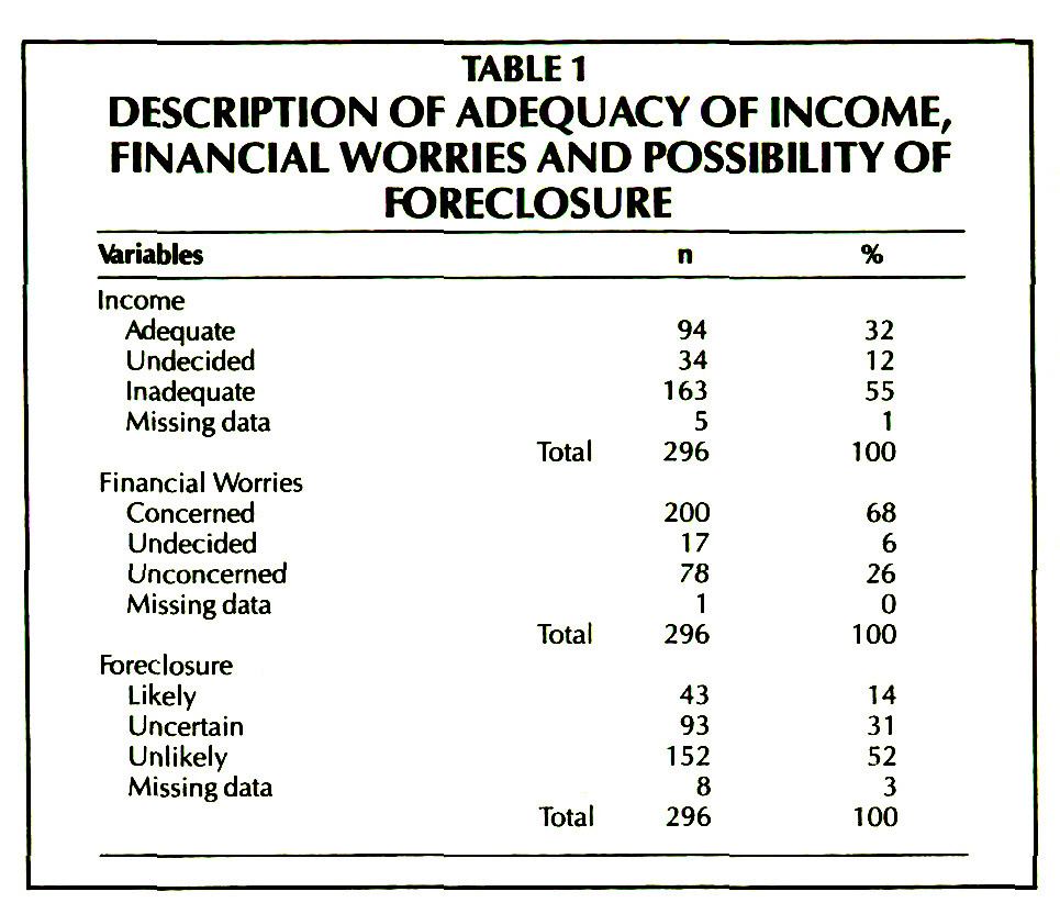 TABLE 1DESCRIPTION OF ADEQUACY OF INCOME, FINANCIAL WORRIES AND POSSIBILITY OF FORECLOSURE