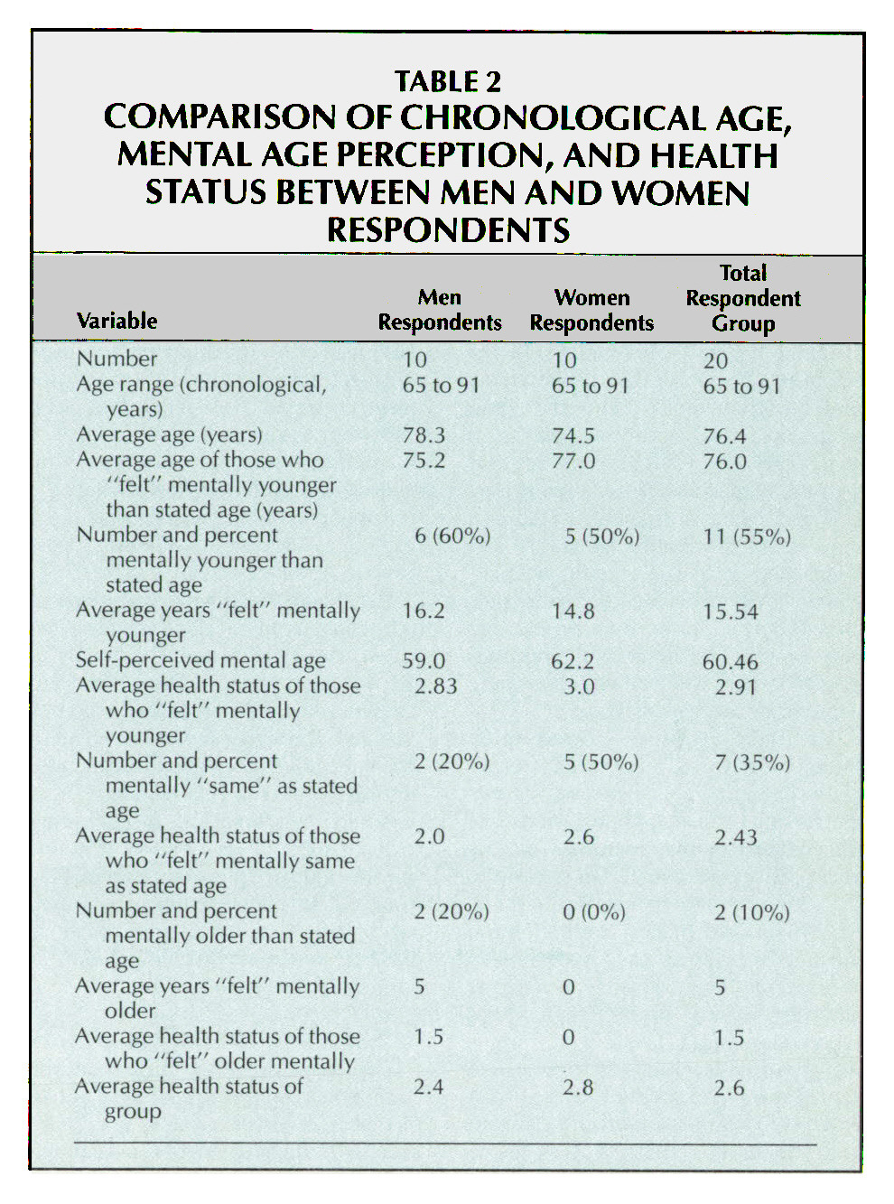 TABLE 2COMPARISON OF CHRONOLOGICAL AGE, MENTAL AGE PERCEPTION, AND HEALTH STATUS BETWEEN MEN AND WOMEN RESPONDENTS