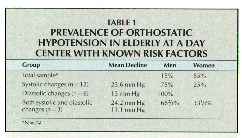 TABLE 1PREVALENCE OF ORTHOSTATIC HYPOTENSION IN ELDERLY AT A DAY CENTER WITH KNOWN RISK FACTORS