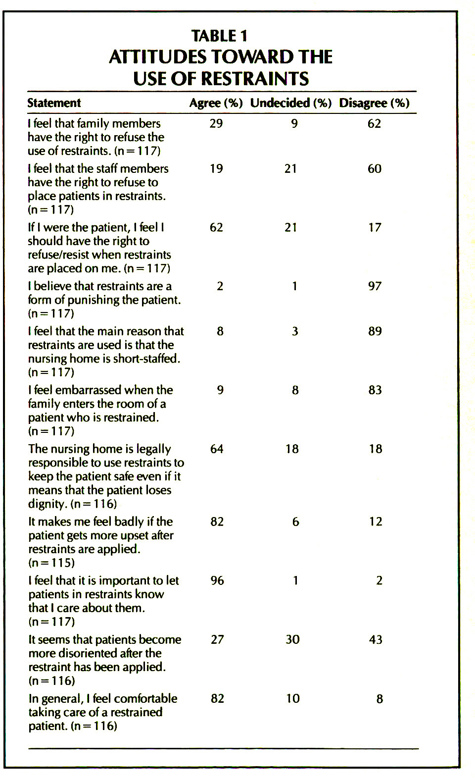 TABLE 1ATTITUDES TOWARD THE USE OF RESTRAINTS