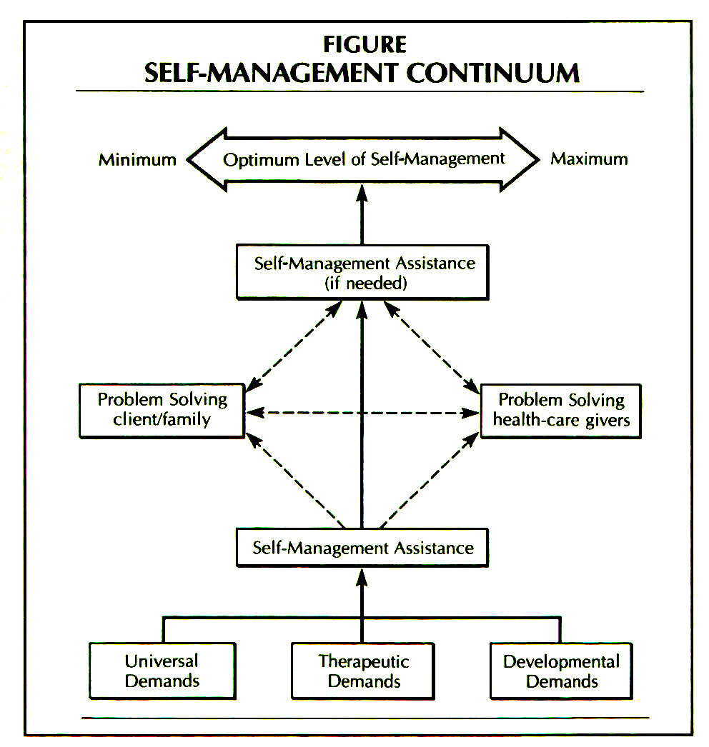 FIGURESELF-MANAGEMENT CONTINUUM