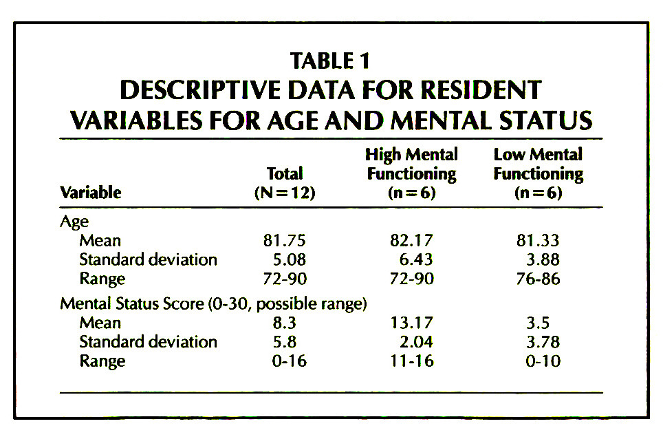 TABLE 1DESCRIPTIVE DATA FOR RESIDENT VARIABLES FOR AGE AND MENTAL STATUS