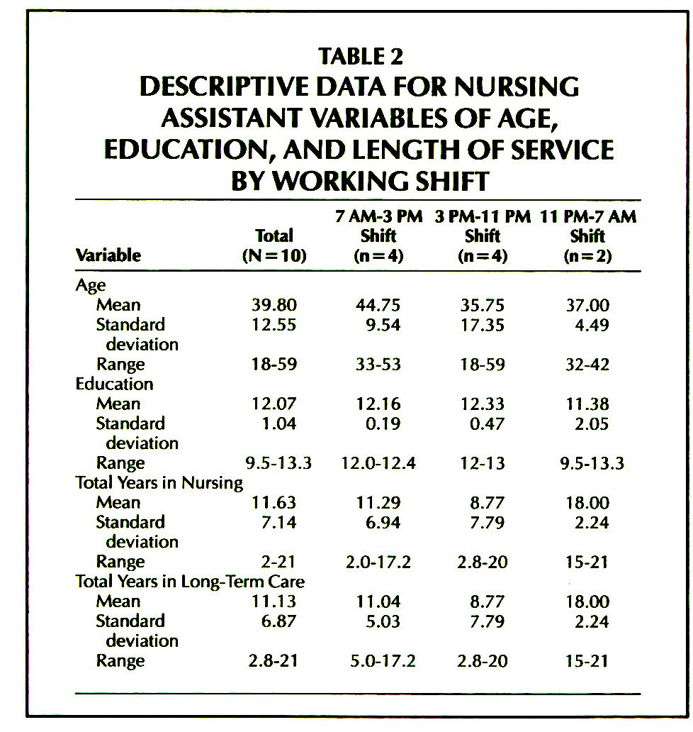 TABLE 2DESCRIPTIVE DATA FOR NURSING ASSISTANT VARIABLES OF AGE, EDUCATION, AND LENGTH OF SERVICE BY WORKING SHIFT