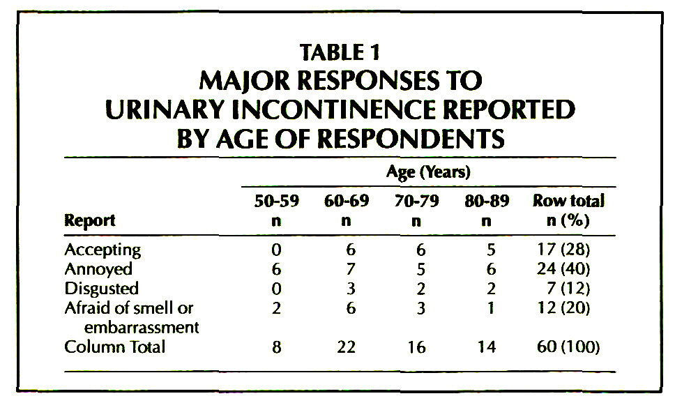 TABLE 1MAJORRESPONSESTO URINARY INCONTINENCE REPORTED BY AGE OF RESPONDENTS