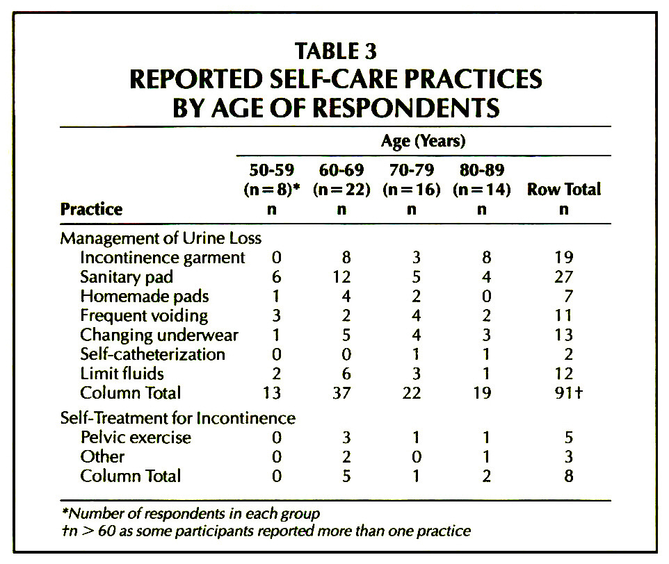 TABLE 3REPORTED SELF-CARE PRACTICES BY AGE OF RESPONDENTS
