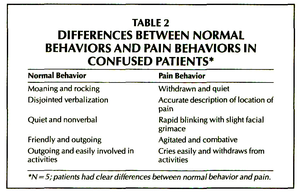 TABLE 2DIFFERENCES BETWEEN NORMAL BEHAVIORSAND PAIN BEHAVIORS IN CONFUSED PATIENTS*