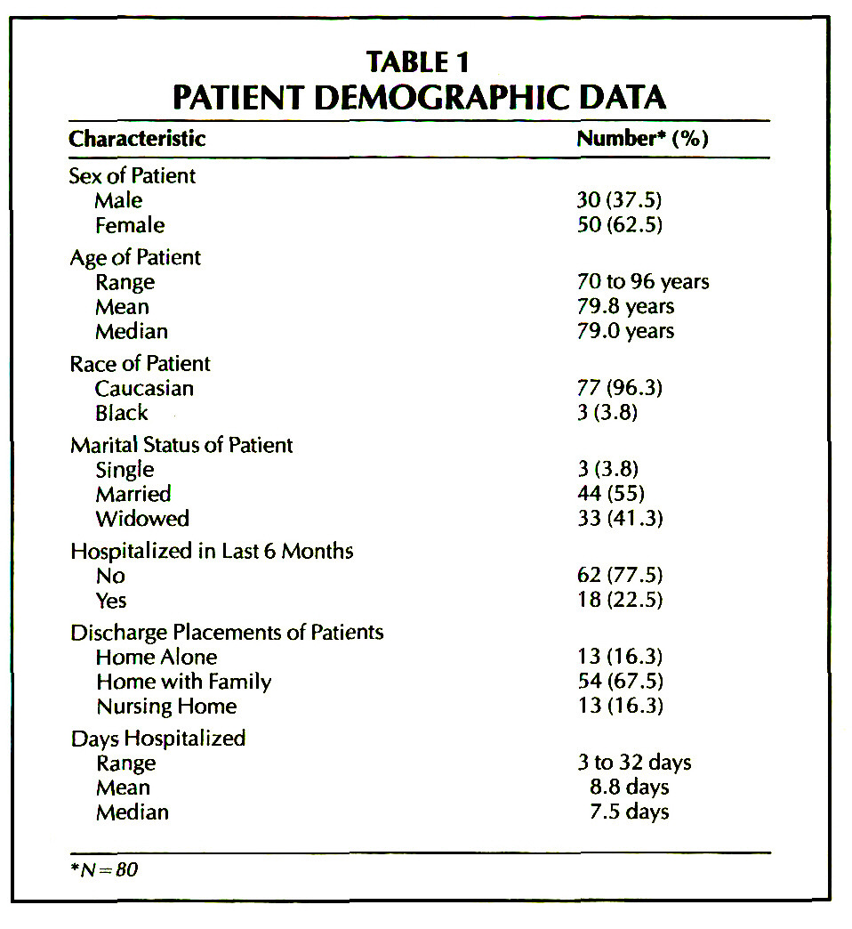 TABLE 1PATIENT DEMOGRAPHIC DATA