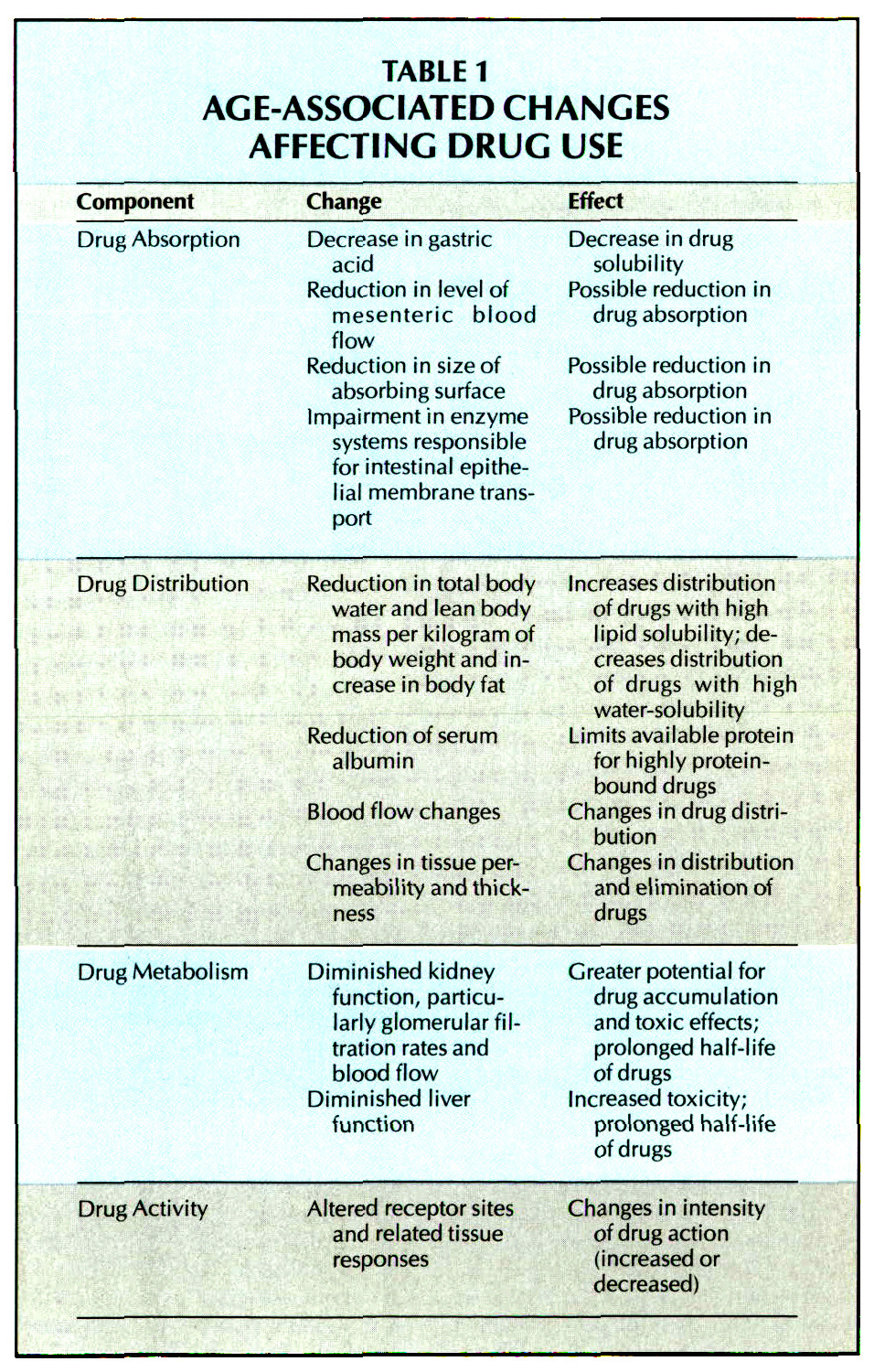 TABLE 1AGE-ASSOCIATED CHANGES AFFECTING DRUG USE