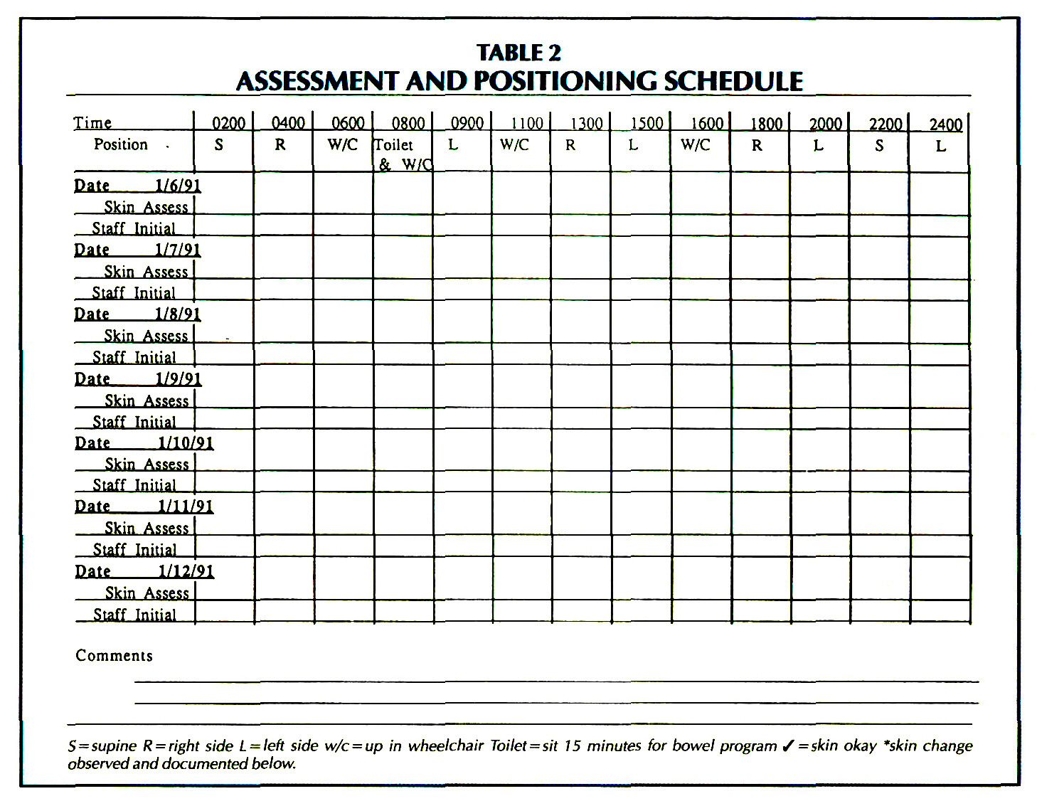 TABLE 2ASSESSMENT AND POSITIONING SCHEDULE