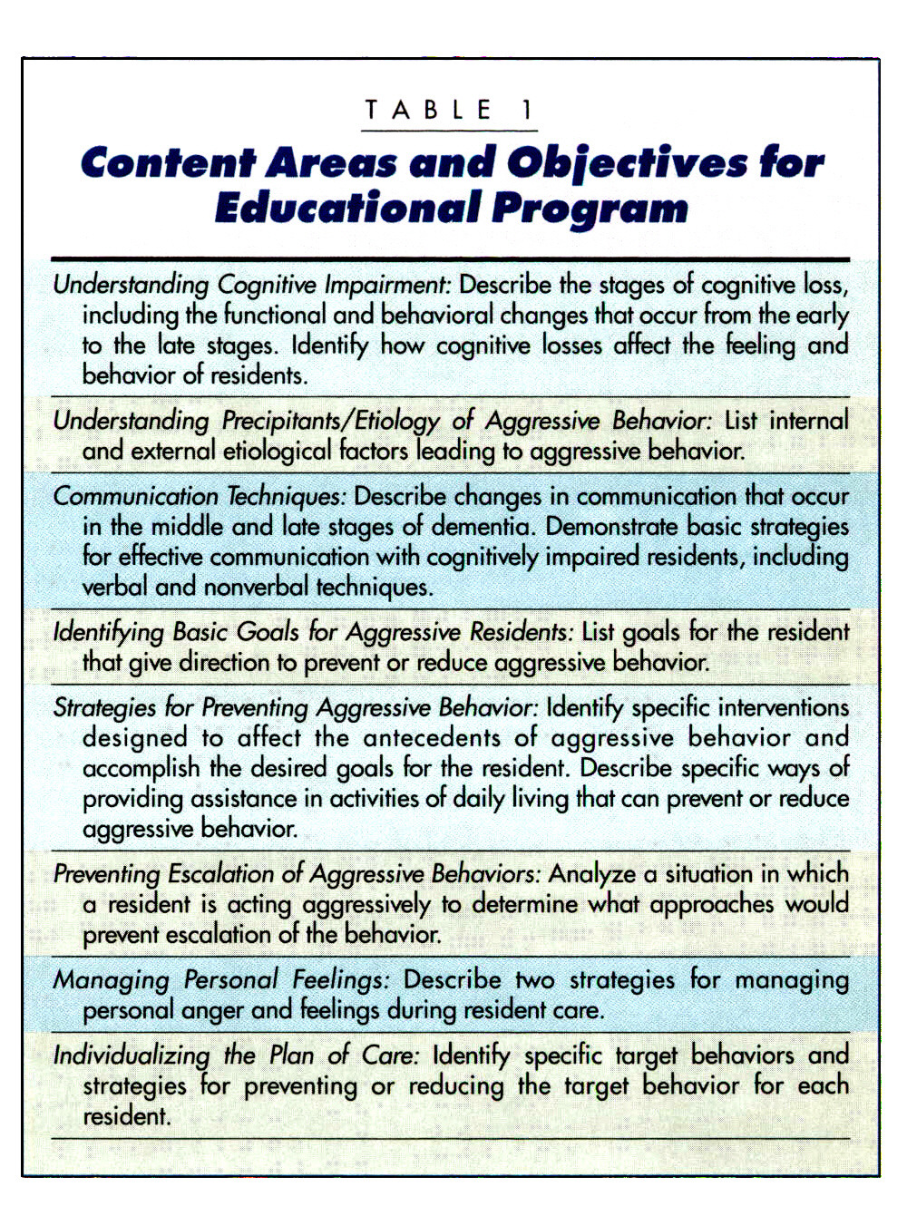 TABLE 1Content Areas and Objectives for Educational Program