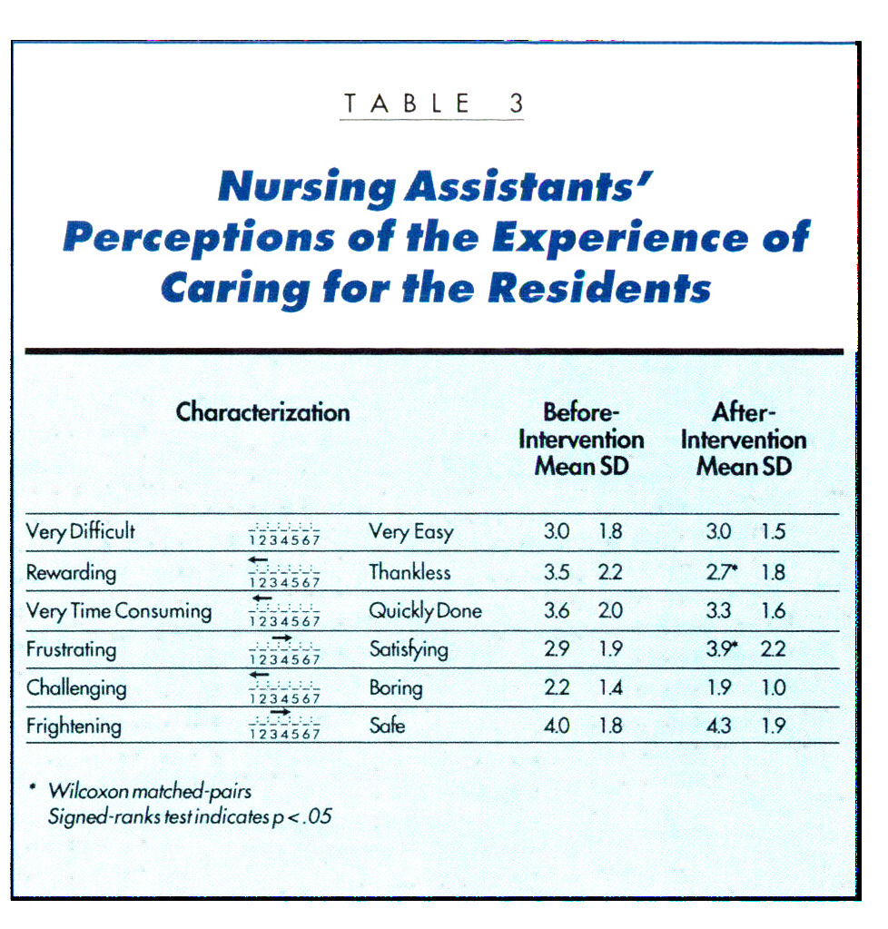 TABLE 3Nursing Assistants' Perceptions of the Experience of Caring for the Residents
