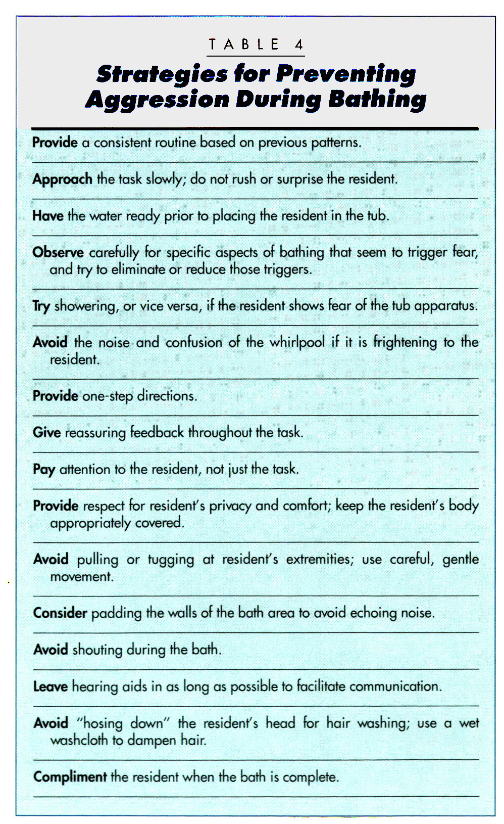 TABLE 4Strategies for Preventing Aggression During Bathing