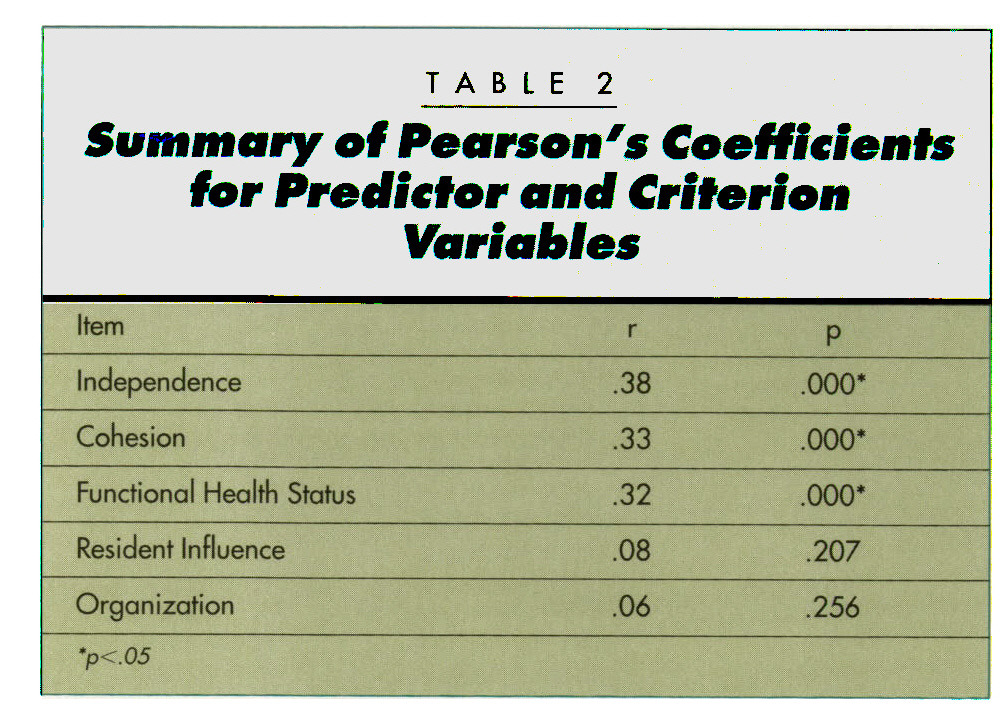 TABLE 2Summary of Pearson's Coefficients for Predictor and Criterion Variables