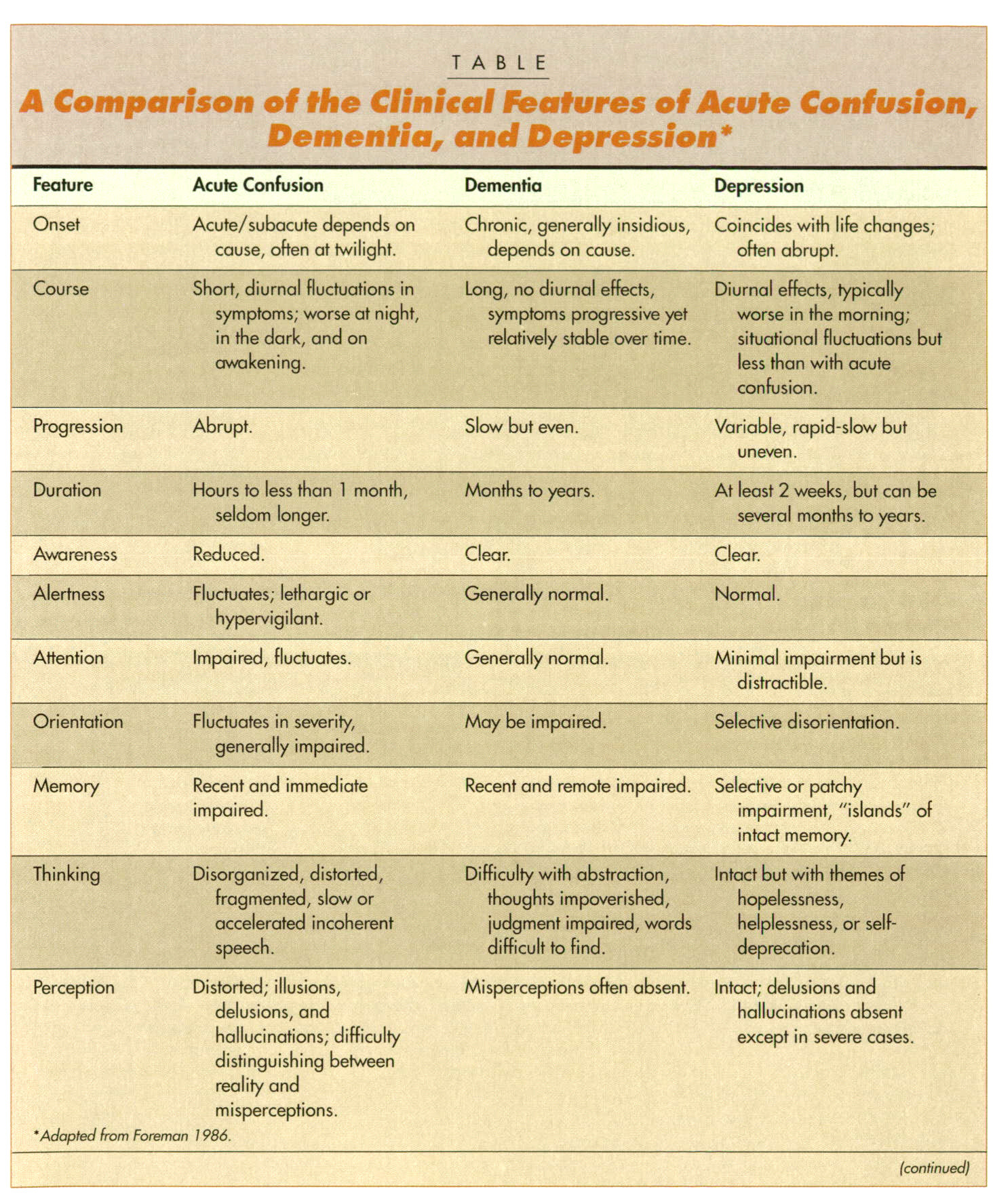 TABLEA Comparison of the Clinical features of Acute Confusion, Dementia, and Depression*