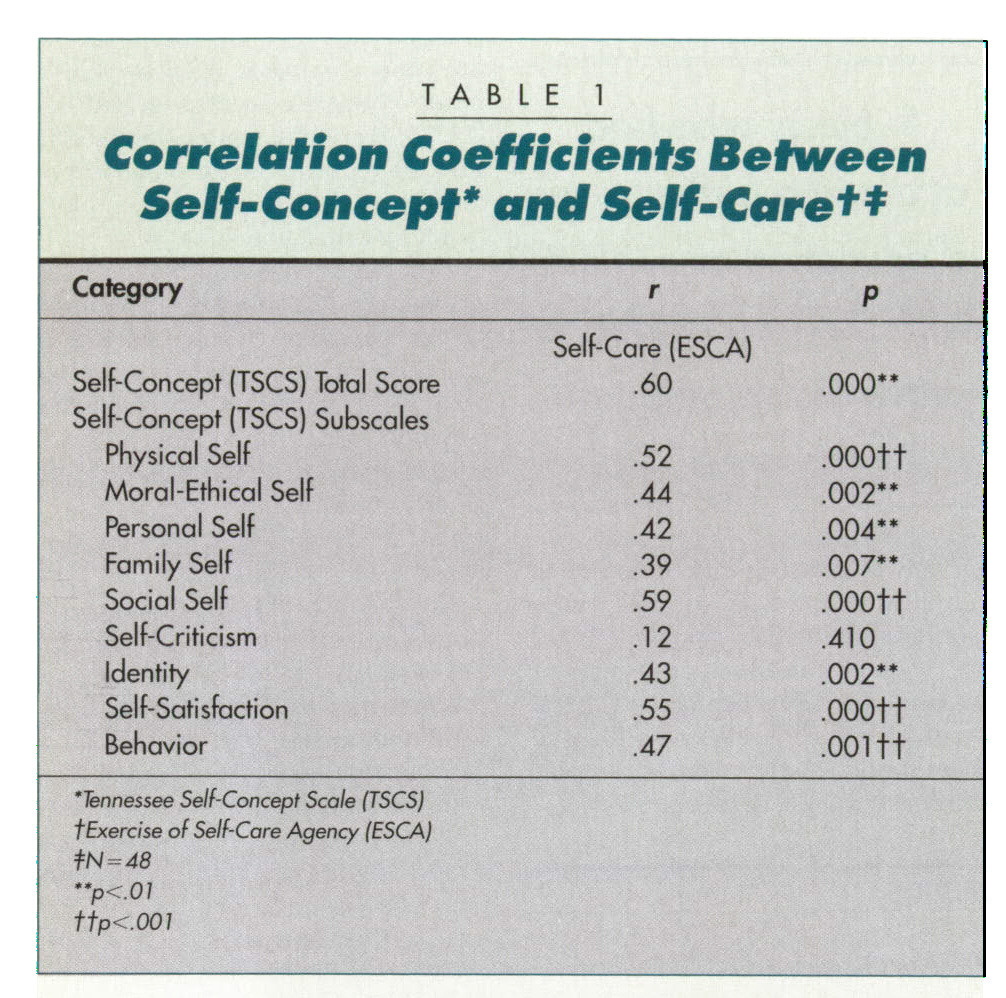 TABLE 1Correlation Coefficients Between Self-Concept* and Sett-Care†*