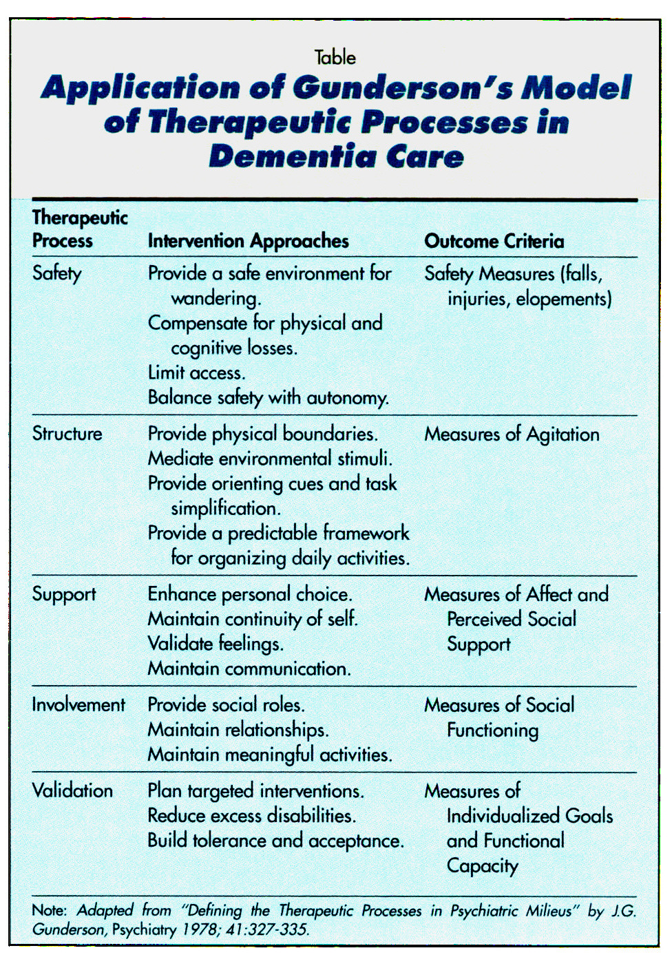 TableApplication of Gunderson's Model of Therapeutic Processes in Dementia Care