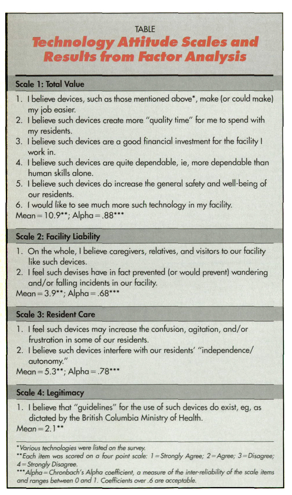TABLETechnology Attitude Scales and Results from Factor Analysis