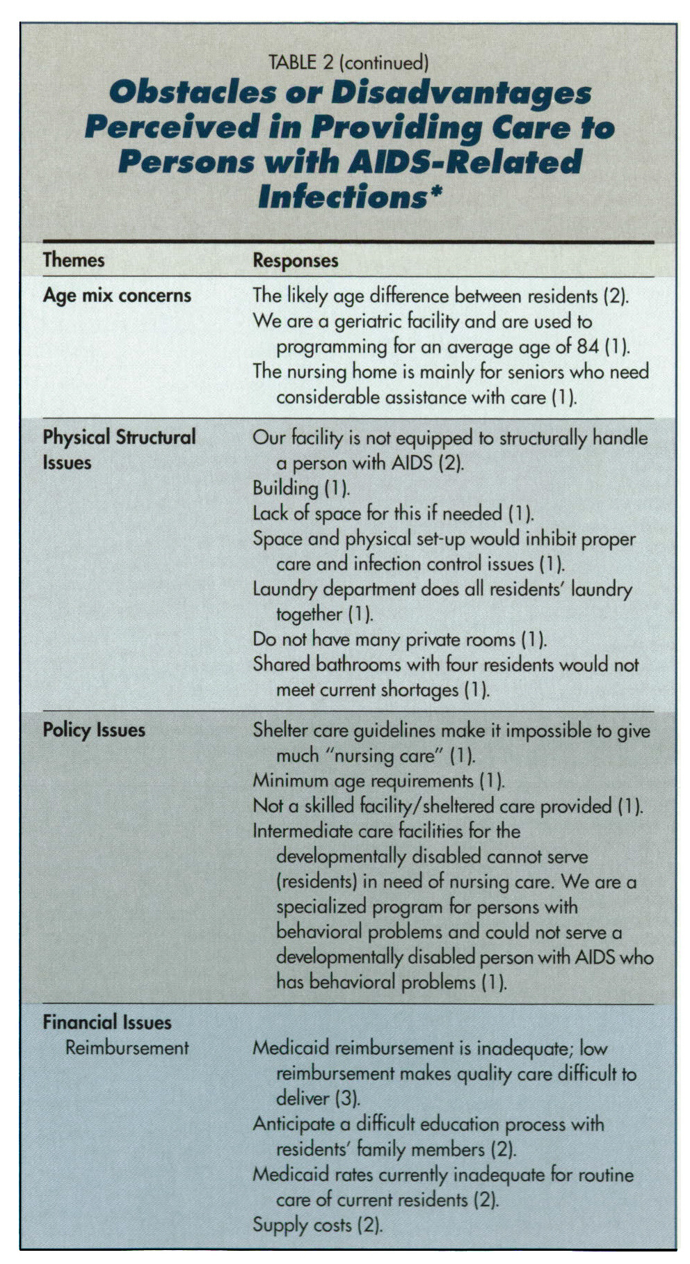 TABLE 2Obstacles or Disadvantages Perceived in Providing Care ft Persons with AIDS-Related lnfections*