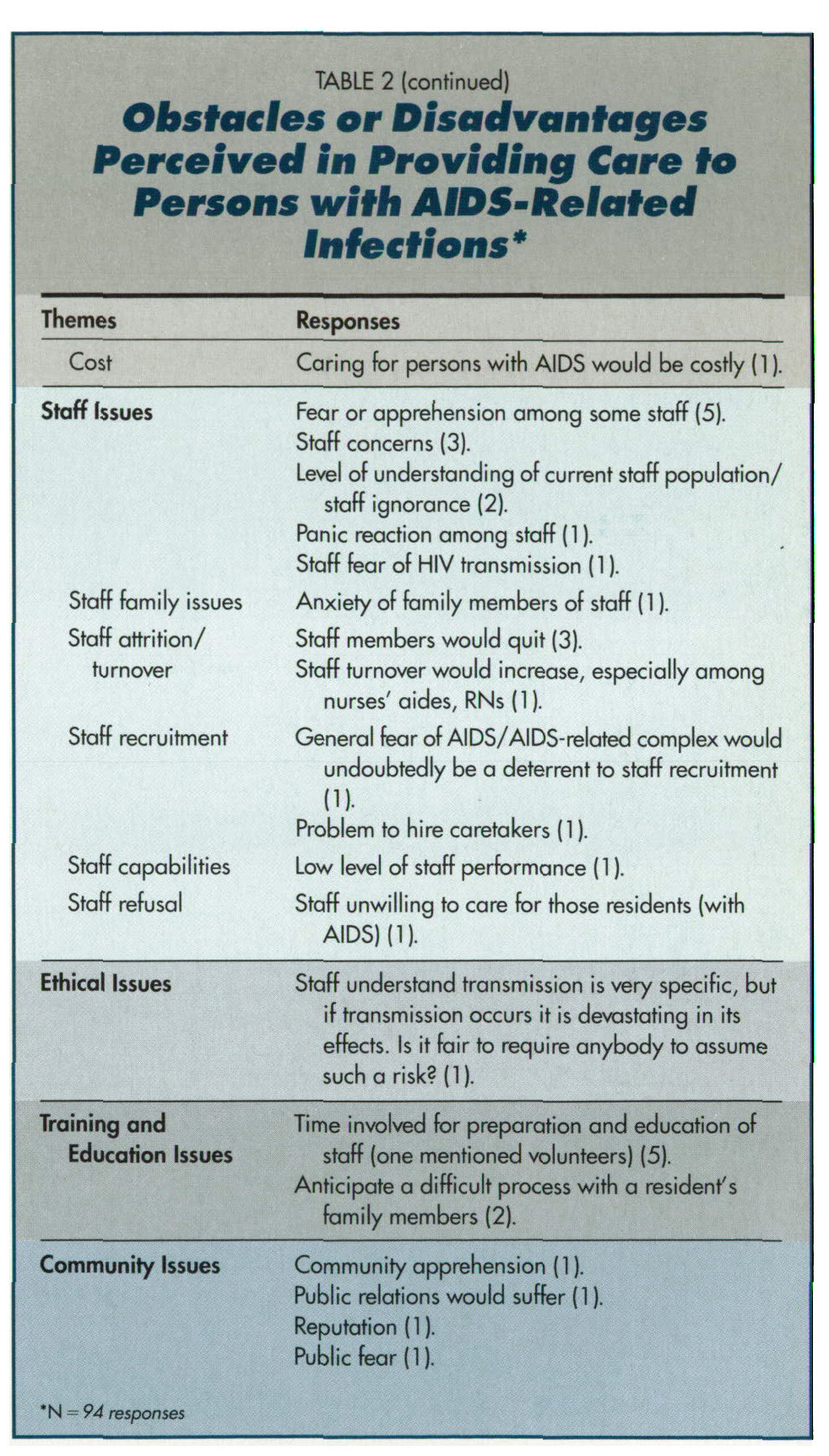 TABLE 2Obstacles or Disadvantages Perceived In Providing Care to Persons with AIDS-Related Indections*