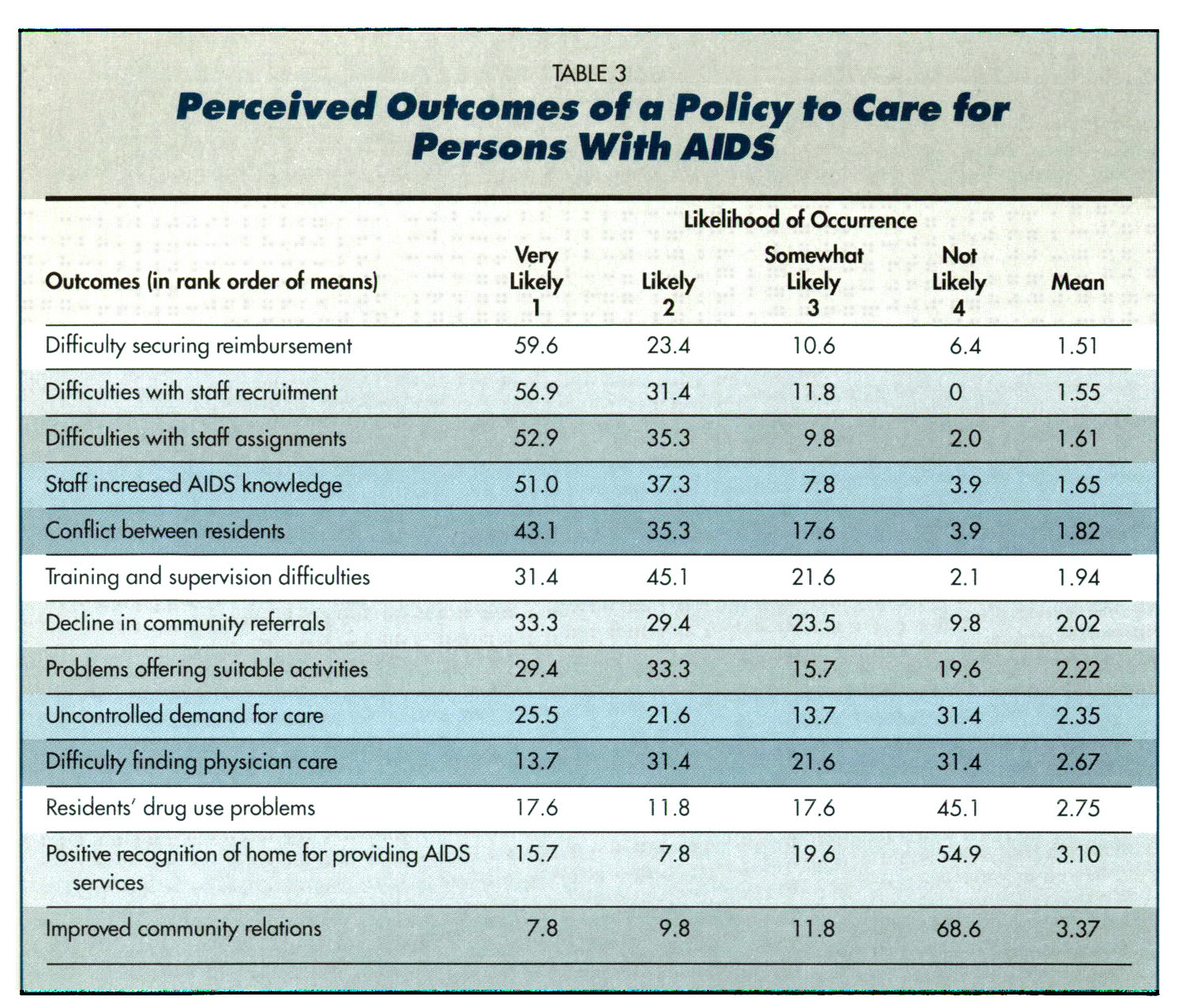 TABLE 3Perceived Outcomes of a Policy to Care for Persons With AIDS