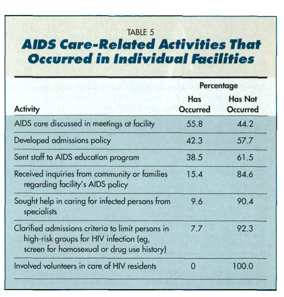 TABLE 5AIDS Care-Related Activities That Occurred in Individual Facilities