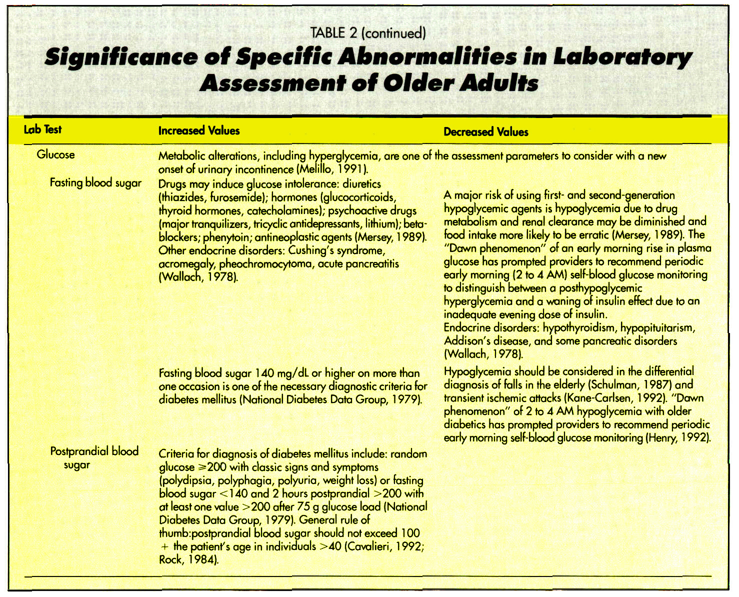 TABLE 2Significance of Specific Abnormalities in Laboratory Assessment of Older Adults