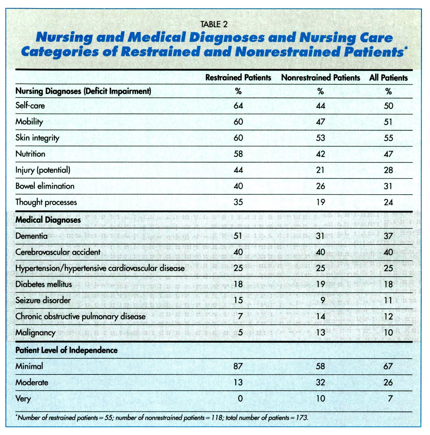 TABLE 2Nursing and Medical Diagnoses and Nursing Care Categories of Restrained and Nonreslrained Patients*