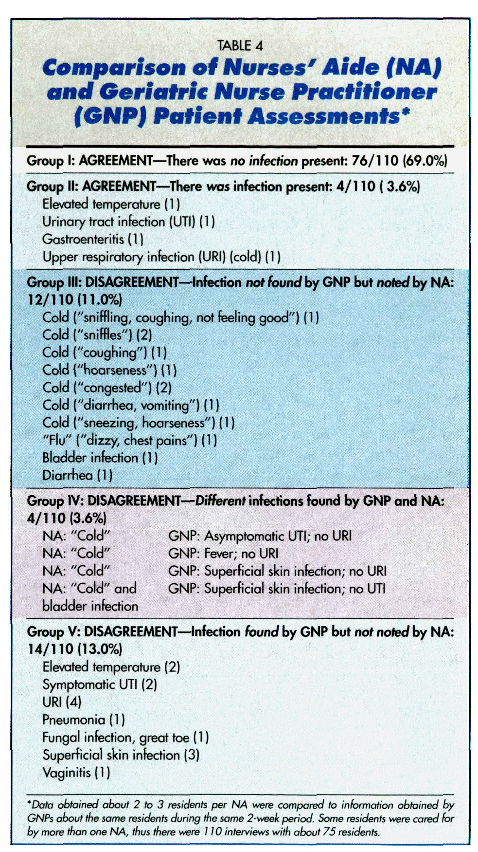 TABLE 4Comparison of Nurses' Aide (NA) and Geriatric Nurse Practitioner (GNP) Patient Assessments*