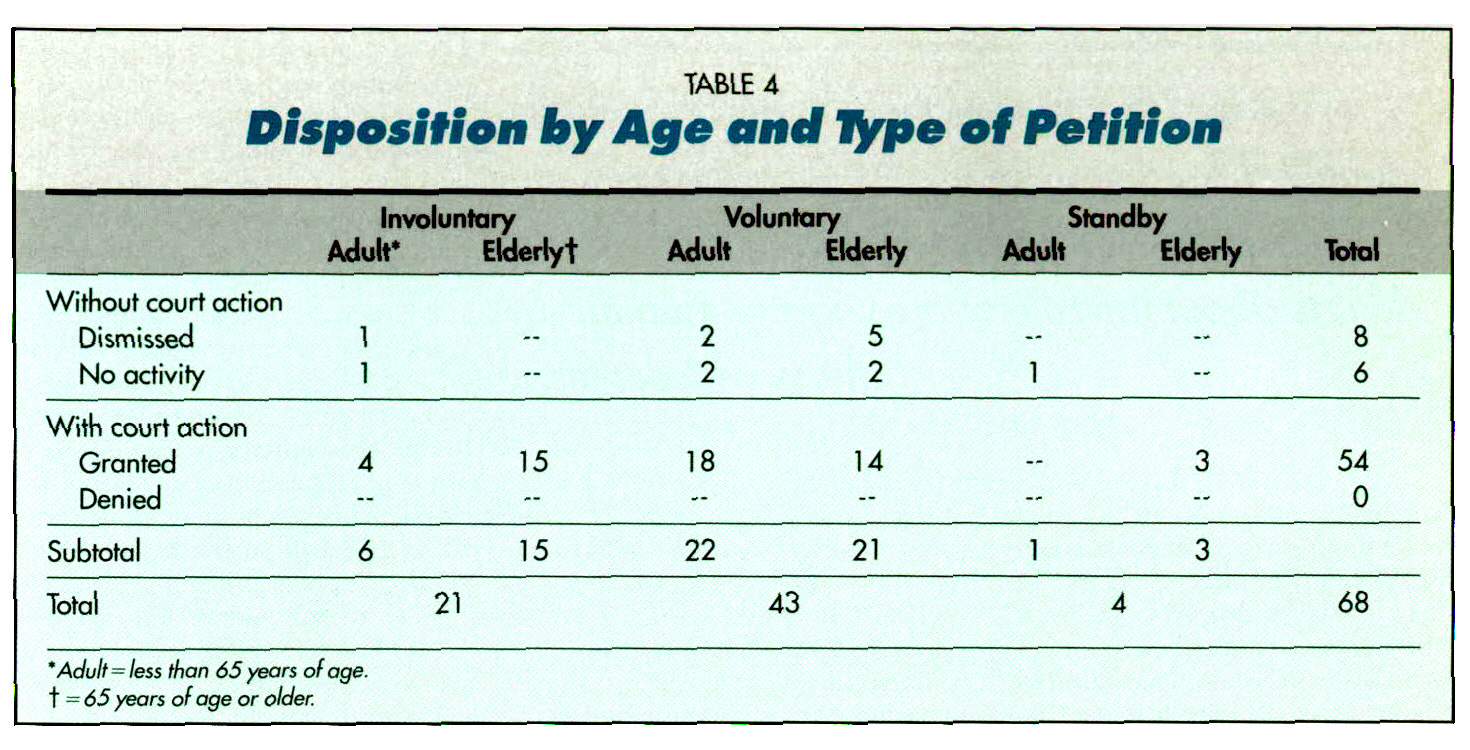 TABLE 4Disposition by Age and Type of Petition