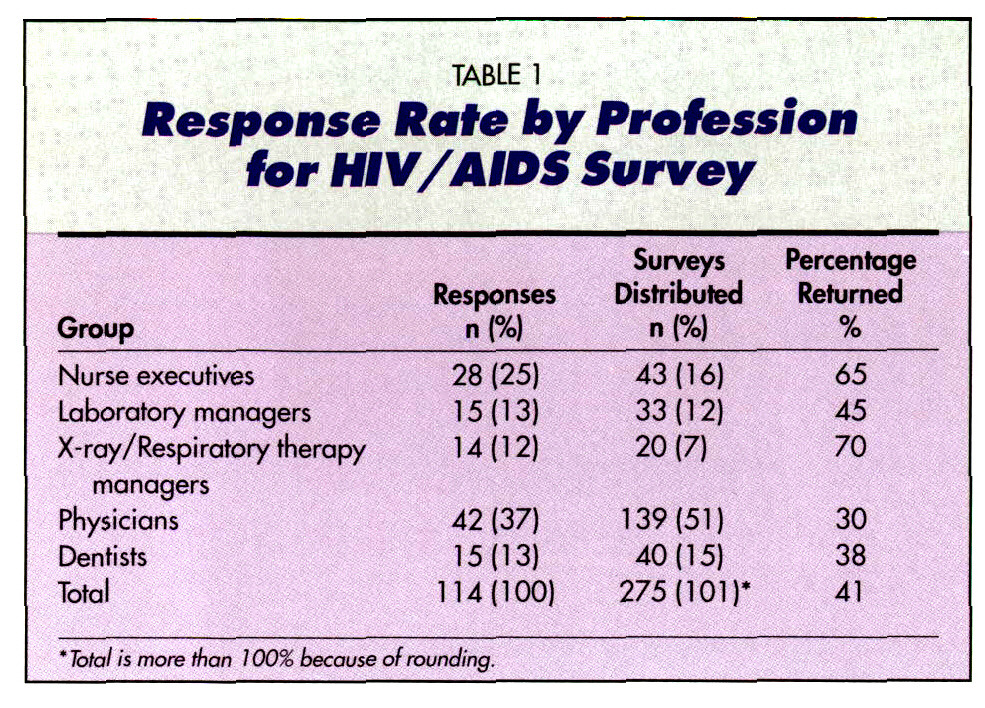 TABLE 1Response Rate by Profession tor HIV/AIDS Survey