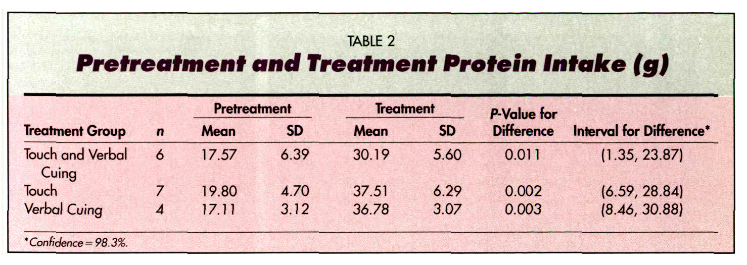 TABLE 2Pretreatment and Treatment Protein Intake (g)