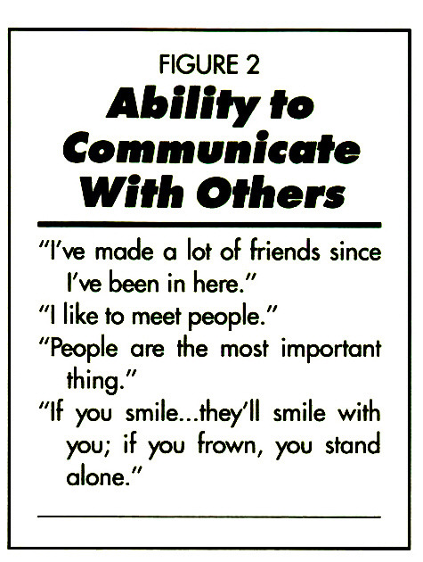 FIGURE 2Ability to Communicate With Others