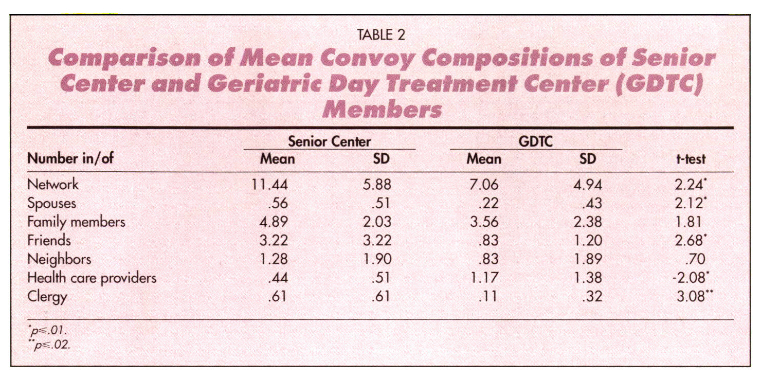 TABLE 2Comparison of Mean Convoy Compositions at Senior Center and Geriatric Day Treatment Center (GDTC) Members