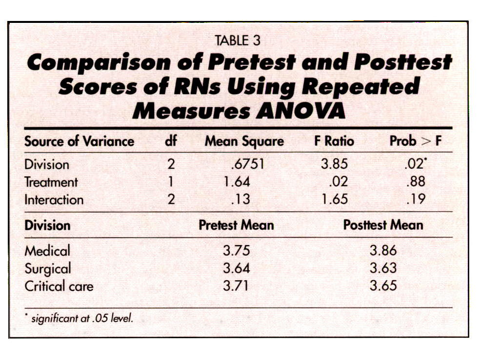 TABLE 3Comparison of Pretest and Posttest Scores of RNs Using Repeated Measures ANOVA