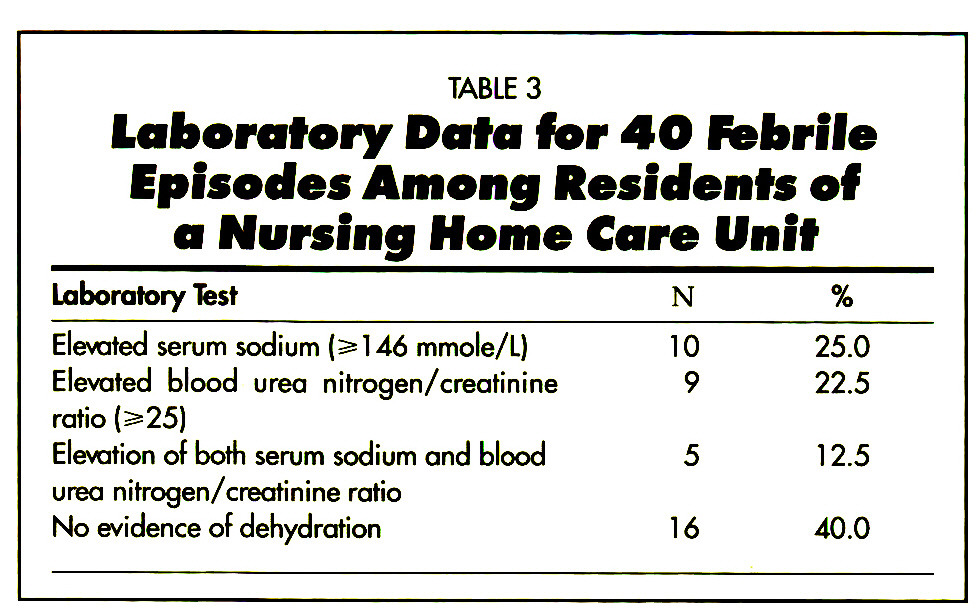 TABLE 3Laboratory Data fer 4O Febrile Episodes Among Residents of a Nursing Home Care Unit