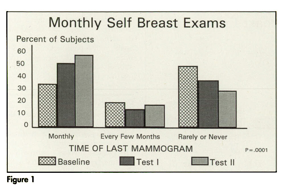 Figure 1Monthly Self Breast Exams