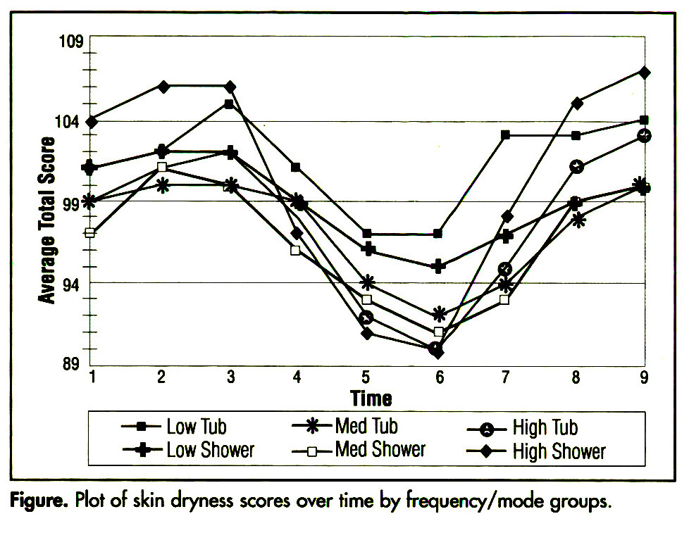 Figure. Plot of skin dryness scores over time by frequency /mode groups.
