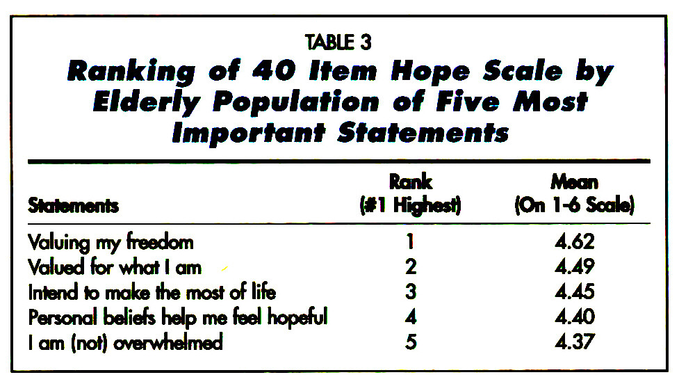 TABLE 3Ranking of 4O Item Hope Scale by Elderly Population of Five Mosi Important Statements