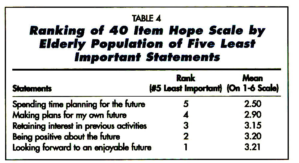TABLE 4Hanking of 4O Item Nope Scale by Elderly Population of Five Least Important Statements