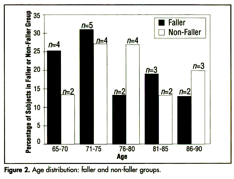 Figure 2. Age distribution: faller and non-faller groups.