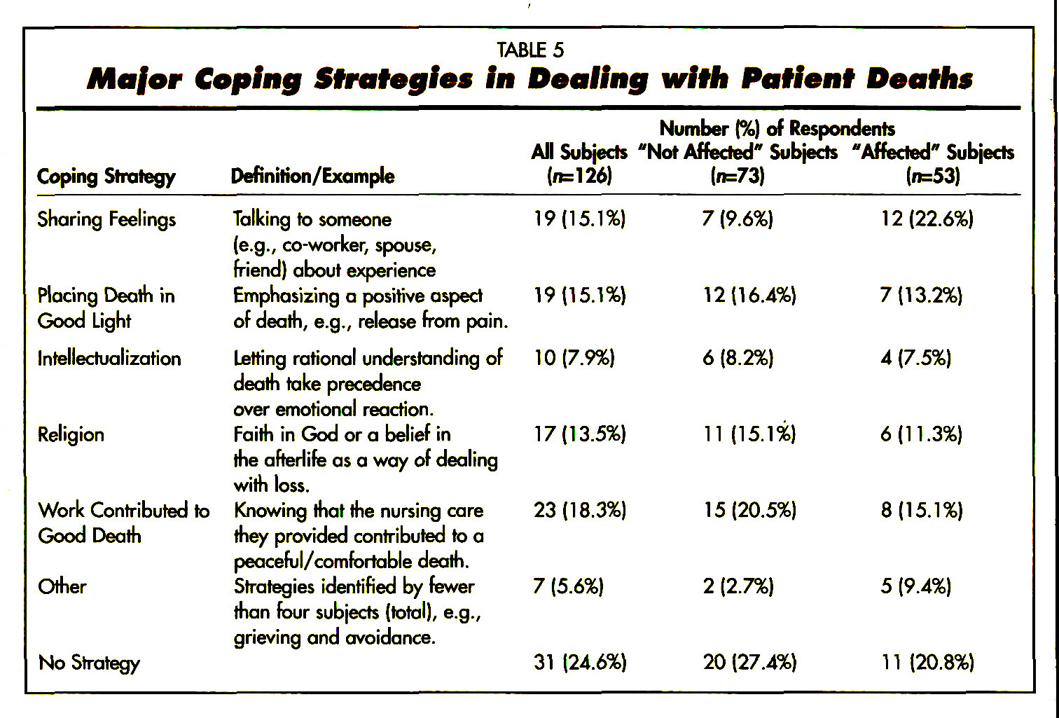 TABLE 5Major Coping Strategies in Dealing with Patient Deaths