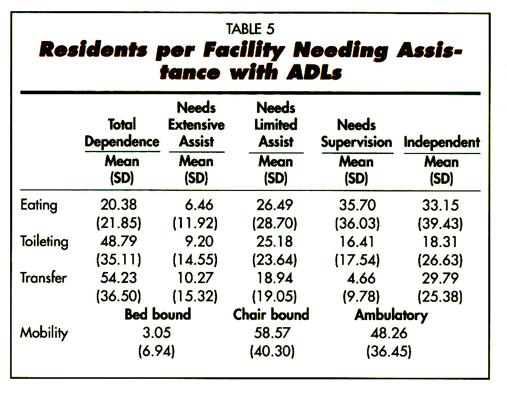 TABLE 5Residents per Facility Needing Assistance with ADLs