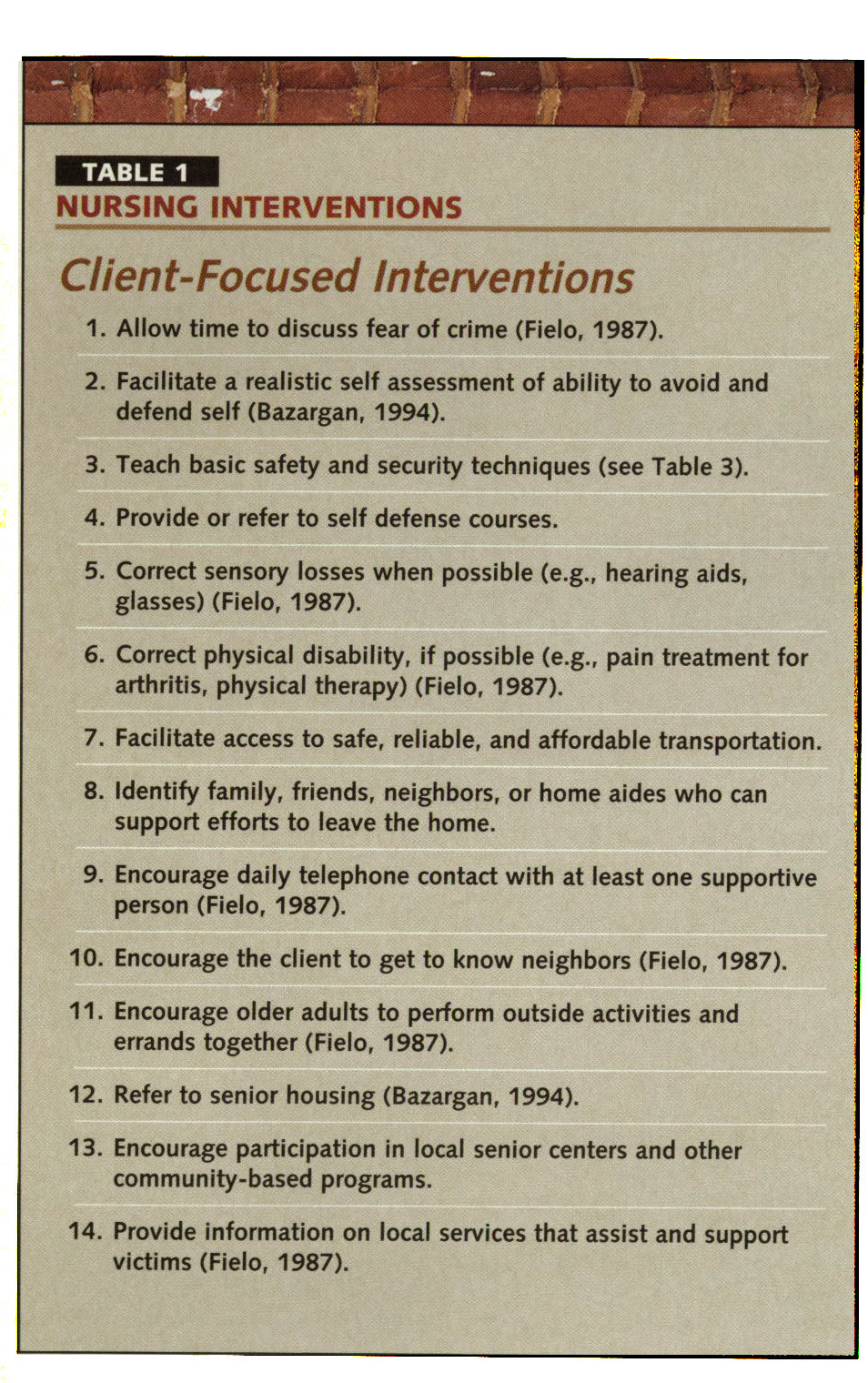 TABLE INURSING INTERVENTIONS
