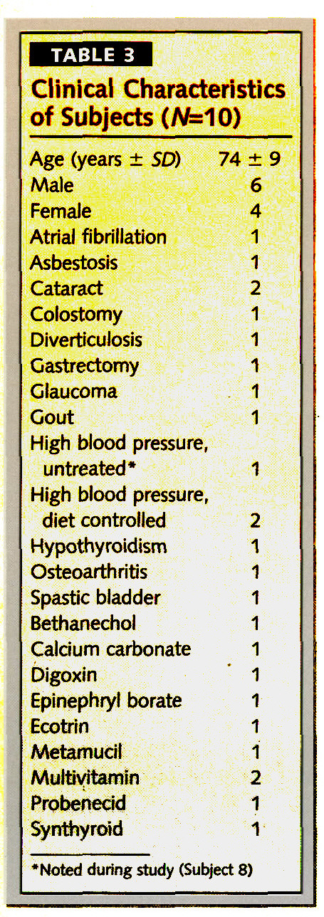 TABLE 3Clinical Characteristics of Subjects (N=0)