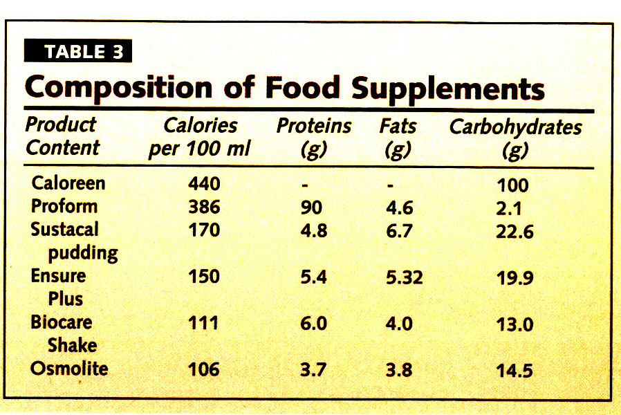 TABLE 3Composition of Food Supplements