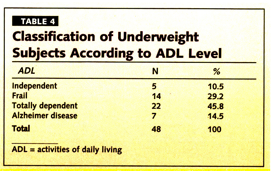 TABLE 4Classification of Underweight Sub jects According to ADL Level
