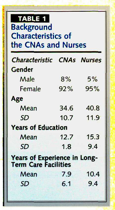 TABLE 1Background Characteristics of the CNAs and Nurses